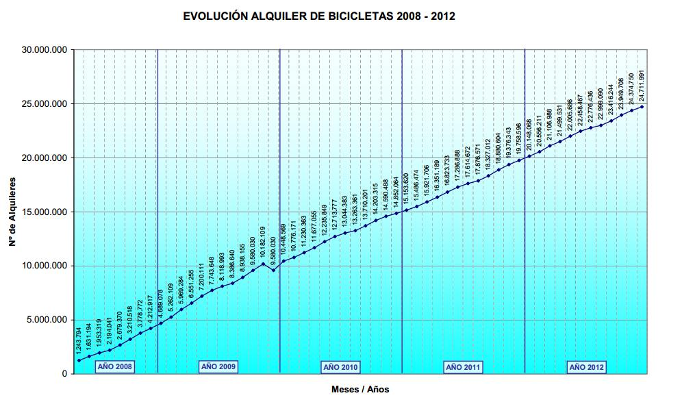 evolución_alquiler_bicicletas_sevilla_2008_2012