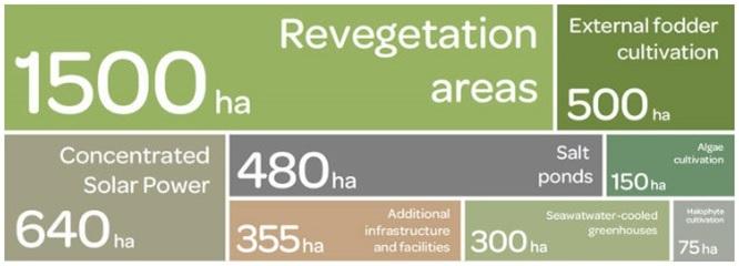Distribución de las distintas áreas, en 4000 hectáreas de terreno. Fuente: http://saharaforestproject.com/