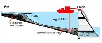 Figura 3: Modelo de dragado de sedimentos en embalses. Fuente: http://dragatec.cl