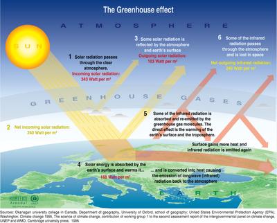 Imagen 1: Gráfico del efecto invernadero. Fuente: oceanofisica.blogspot.com