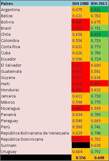 Tabla comparativa del IDH de América Latina de 1980 y 2013.