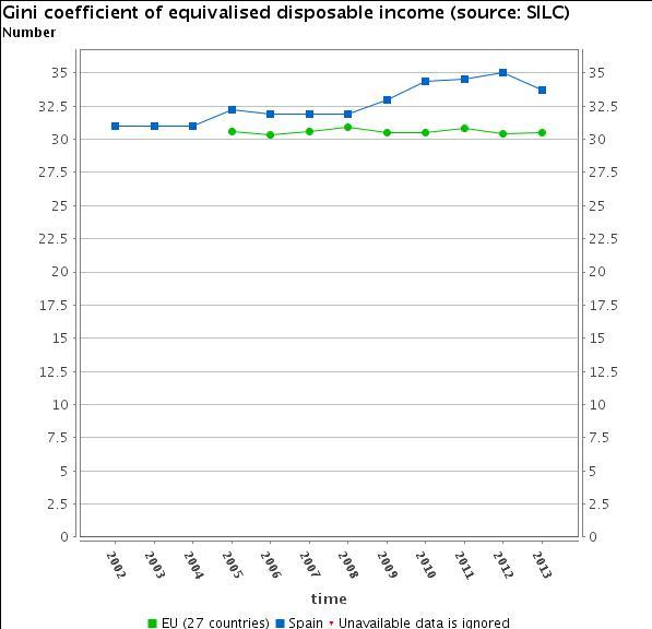 Evolución del índice de GINI en España en comparación con la media de la UE27 (2002_2013).png