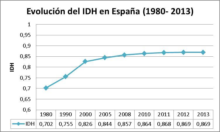 Evolución del IDH en España_1980_2013