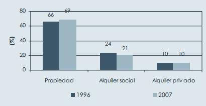 Gráfico de la Evolución del régimen de tenencia en el Reino Unido, 1996-2007.