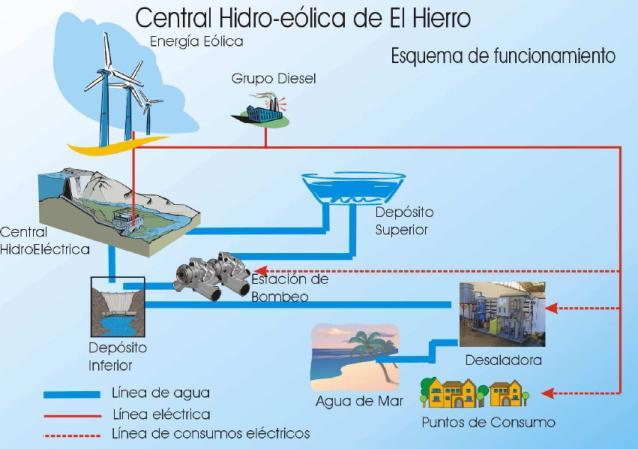 Esquema de funcionamiento de la Central Hidroeólica de El Hierro