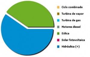 Estructura de generación energética de la isla de El Hierro