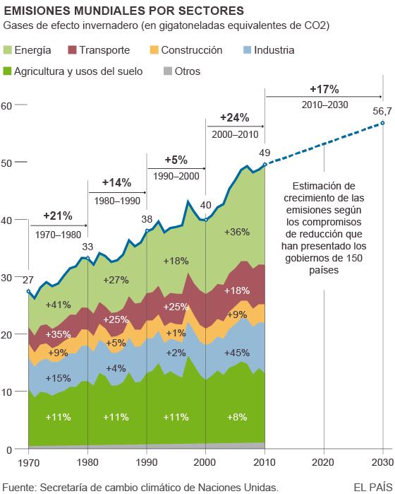 emisiones_efecto_invernadero